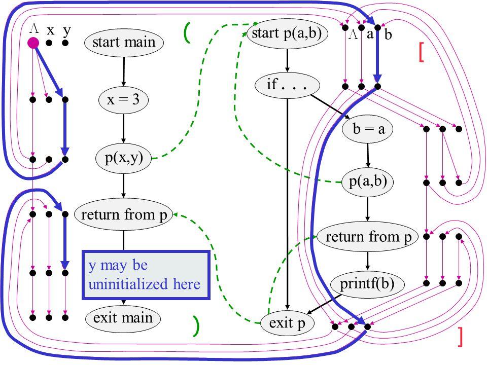 ( [ ) ] x y start p(a,b) a b start main if . . . x = 3 b = a p(x,y)